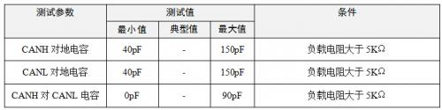 致远电子:如何准确测量CAN节点的电容含量