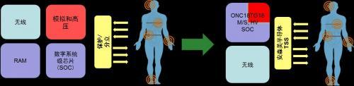 安森美半导体应用于可穿戴医疗的半导体方案