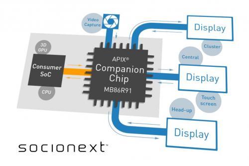 全新的mb86r91 apix辅助芯片可通过例如单或双openld