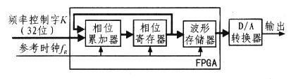 FPGA和DDS在信号源中的应用