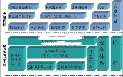 基于RFID与移动终端的SMAP的实现