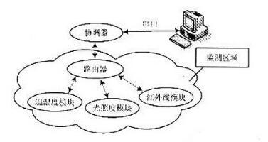 基于CC2430的三种无线传感器网络系统的设计