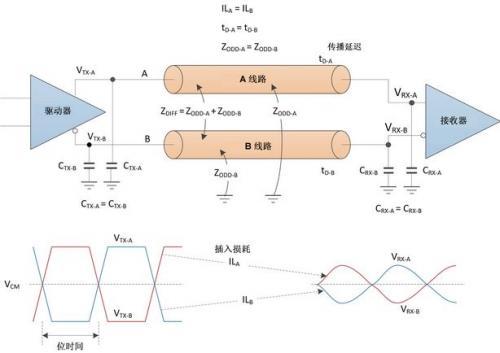高速数据传输设计:对于差分对的要求
