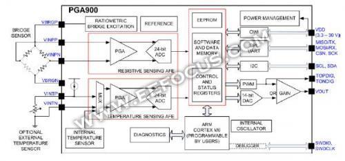 电子生产公司结构框架图