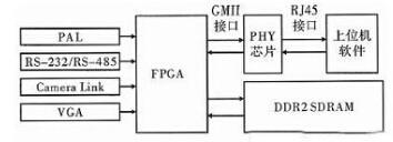 基于千兆网的FPGA多通道数据采集系统设计
