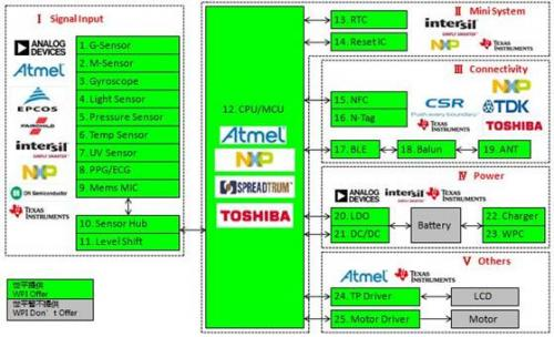 大联大世平集团推出基于Atmel、TI、Toshiba等产品的低功耗蓝牙智能可穿戴方案