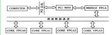 基于FPGA与PCI总线的并行计算平台设计实现