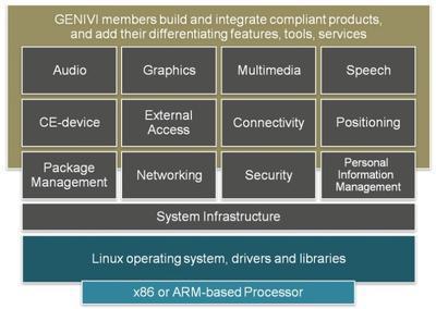 开源软件继续推动互联汽车向前发展