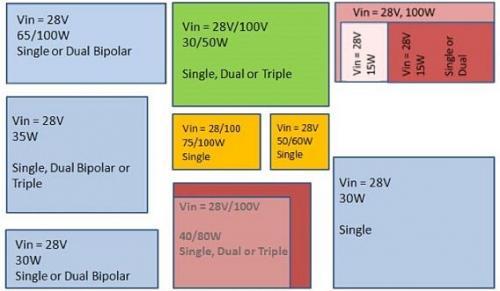 设计成本低、可重复使用的配电架构