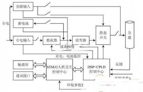 采用ARM Cortex-M3单片机和DSP的逆变电源设计