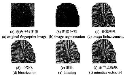 图2指纹图像预处理步骤