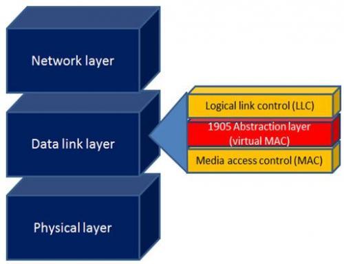 家庭异构网络融合:IEEE 1905.1a标准架构详述