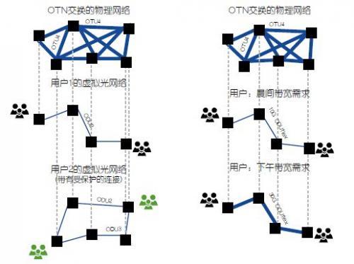 """不再""""纸上谈兵"""",如何让SDN在OTN网络中发挥最大潜能"""