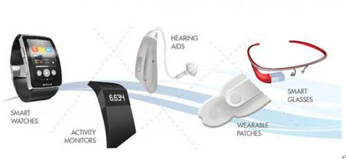 SRAM在新一代IoT和可穿戴嵌入式设计中的作用