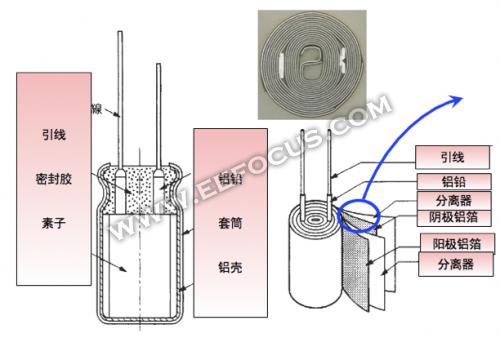 导电性高分子铝电解电容器的结构