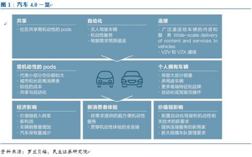 互动互联,智能便捷这些演变成新时代下汽车的标签,汽车4.