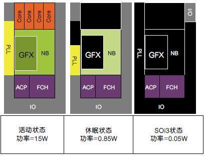 AMD内部资料曝光:通过创新架构和电源技术提升处理器能效的关键