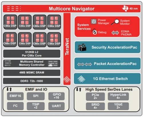 TI内部演示报告泄露:几张图看懂TMS320C6678处理器的真实性能