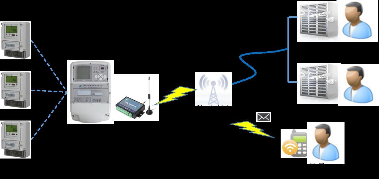无线电力抄表系统结构示意图
