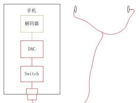 然后经过type-c接口,再经过耳机线,传送到左右两个扬声器.