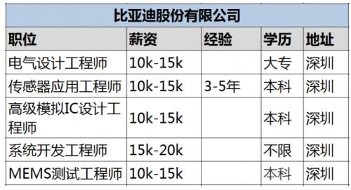 网络信息工程师证书_电子信息工程师收入