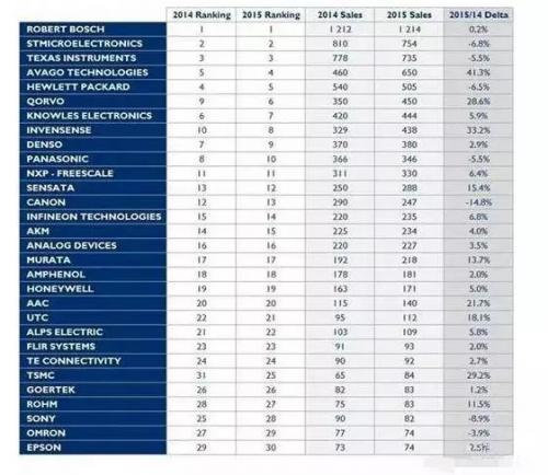 一图看懂全球十大传感器厂商排名-传感技术