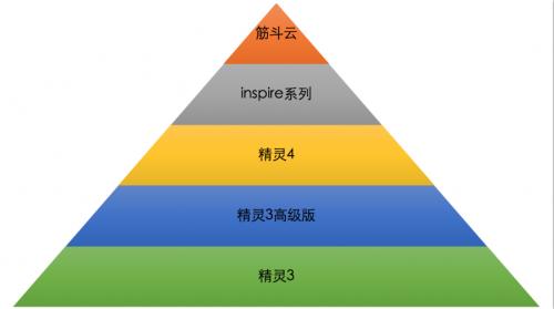 金字塔型分配结构图