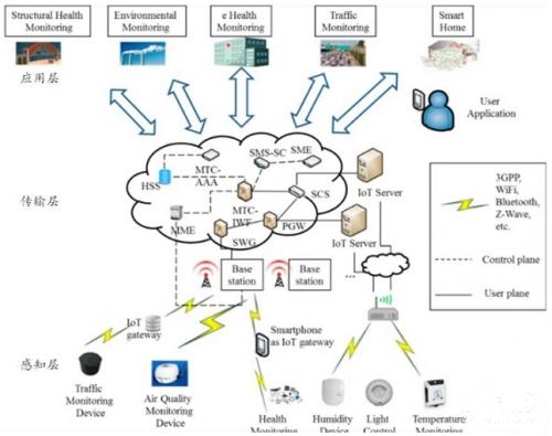 中国传感器产业现状