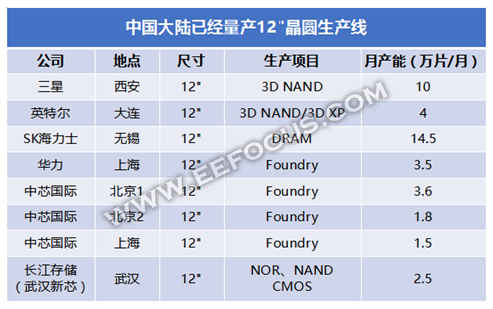 一图看懂8大中国国内在建的12英寸晶圆厂情况