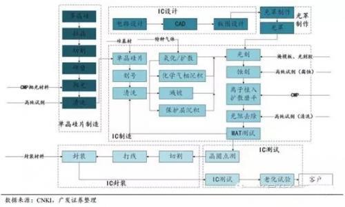 集成电路产业链(从多晶硅到完整的集成电路芯片)-日本半导体材料