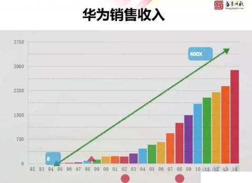 图为华为数十年的销售收入增长图,从八亿到数千亿的收入变动.