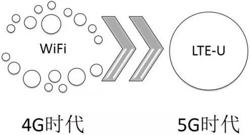 5G时代还很远,NB-IoT给工业物联网开了一剂良药?