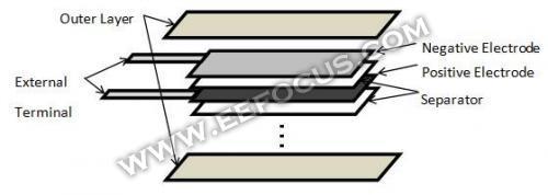 柔性电池结构示意图