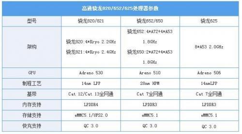 全面评测骁龙625,这就是华为小米青睐的原因?