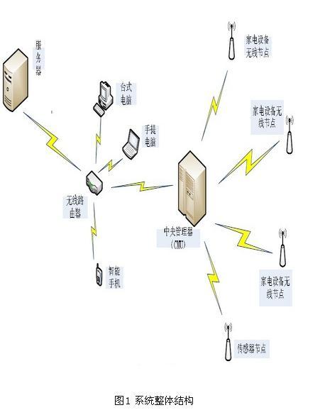 嵌入式系统 技术方案  正文        1 系统的整体规划          智能