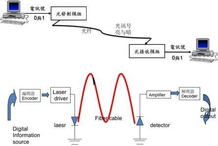 图五 光纤网络与计算机工作的基本原理