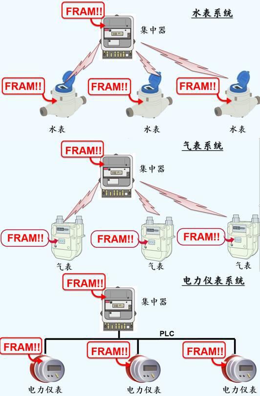 """从三层体系结构说起,""""智造""""物联网技术发展到哪个了?"""