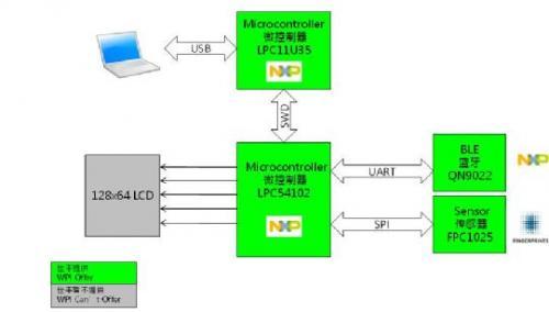 大联大世平集团推出基于nxp和fingerprints产品的指纹电子锁解决方案