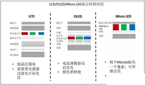 全面解讀micro led技術,憑啥能超越oled?圖片
