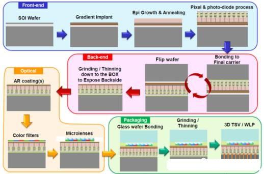 """BSI流程 使用BSI架构制作CMOS图像传感器需要许多工艺步骤。两种不同的BSI工艺流程Si-Bulk(图5)和SOI(图6)如下所示:  图5:BSI Si-Bulk简化流程  图6:BSI SOI工艺流程(来源:Yole) CIS的全局快门(GS)与滚动快门(RS) """"滚动快门""""(RS)是一个技术术语,指的是图像传感器扫描图像的方式。如果传感器采用RS,则表示从传感器的一侧(通常是顶部)到另一侧依次逐行扫描图像。通常,CMOS图像传感器在RS模式下工作,其中曝光和快门操作逐行"""