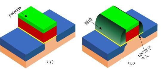 图1.14金属硅化物和ldd结构的mos管结构图