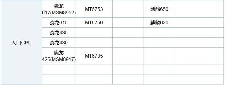 骁龙835和骁龙660对比:中端再强也不敌旗舰