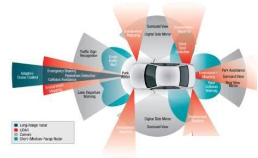 汽车电子技术发展成了啥样?要怎么玩儿转它?从先进的传感器到人工智能,汽车正在快速成为最新的电子技术与产品的乐园…… 汽车应用领域已经出现了一系列新技术,包括电力系统的改进、非常复杂的远程信息处理,还有自动驾驶。今天的汽车有更多的电子产品。然而,随着诸如高级驾驶辅助系统(ADAS)等功能成为标准配置,而不是昂贵的选项,更多的先进功能模块将会进入寻常百姓家的汽车当中。 通过改进传感器、处理器和内存、软件,甚至是需要实时集成的人机接口,使得一些变化正在悄然实现(见图1)。下面介绍一些