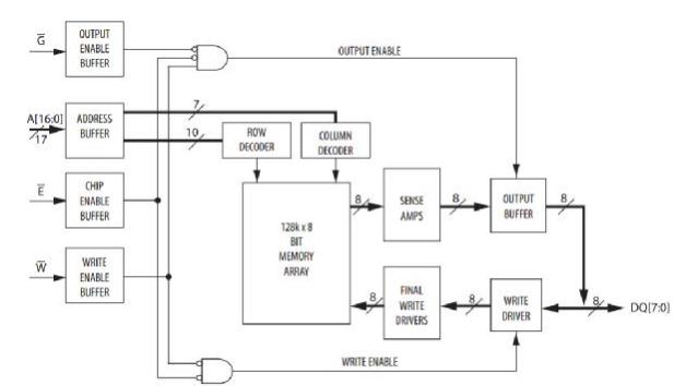 图2为vdmr8m32中的block的结构框图,它主要由控制逻辑,存储整列等组成