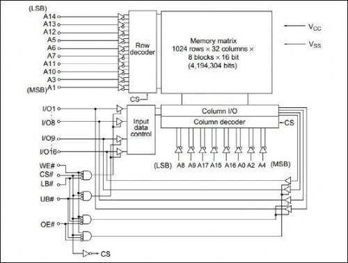 图2为vdsr32m32中的任一block的结构框图,它主要由控制逻辑,存储整列