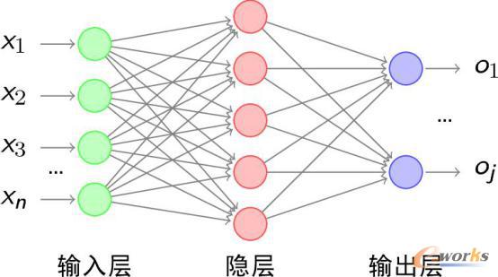 图35 BP神经网络 图像处理领域的里程碑一卷积神经网络(CNN) 20世纪60年代,Hubel和Wiesel在研究猫脑皮层中用于局部敏感和方向选择的神经元时发现网络结构可以降低反馈神经网络的复杂性,进而提出了卷积神经网络的概念。由于其避免了对图像的前期预处理,可以直接输入原始图像,CNN已经成为神经网络的标志性代表之一。