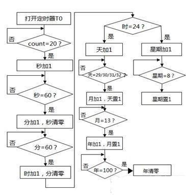 蜂鸣器         软件设计流程图:         编写代码应