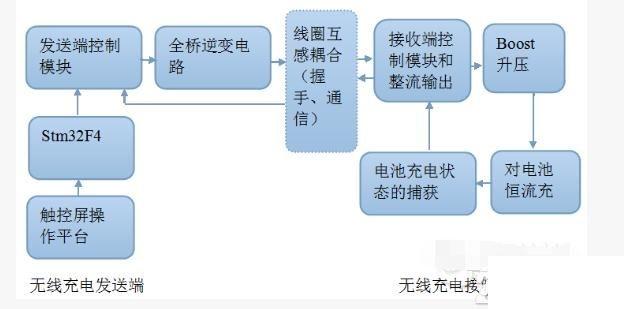 瑞萨R7F0C807微控制器采用了RL78内核,在该类产品上同时实现了高速处理性能与最低的功耗,并且拥有一系列低引脚数的广阔产品阵容,适用于消费产品应用。高精度±2%片上振荡器(TA = 0 + 40)使CPU运行达到20 MHz成为可能,同时内置了可选上电复位和看门狗定时器等功能,有助于系统实现更紧凑的尺寸和低功耗,使整个系统搭建成本更低。此外,R7F0C807内置实时输出控制电路,通过定时器的PWM输出方式可以同时实现8通道输出。有助于客户进行无刷直流电机控制和步进电机控制(同一时间控制