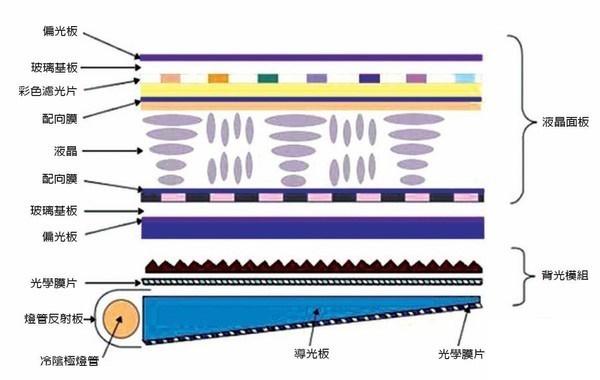 内置的LCD面板由三星公司生产,图像改变频率为100hz。_而oled和量子点的代表厂商分别是lg和三星,不过三星也有生产oled面板