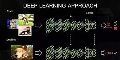 ASIC、FPGA、GPU,三种深度学习硬鉴方案哪种更被看好?